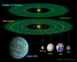 hundreds of billions of Earth-like planets in our galaxy